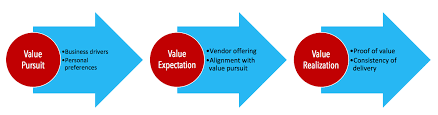 The Value Realization Road Map How To Ensure Customer
