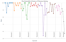 The Sharp Drop Of Game Of Thrones Ratings This Season