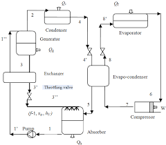 showing post media for refrigeration evaporator schematic symbol refrigeration system symbols png 670x586 refrigeration evaporator schematic symbol
