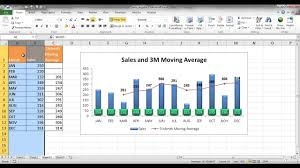 Excel Rolling Average Chart Calculate And Chart A Moving Average