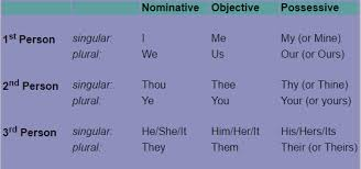 Shakespeares Corner Lets Continue Verbs And Pronouns