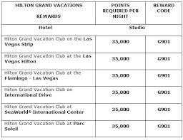 Hilton Timeshare Points Chart Hilton Hhonors Comprehensive Reward Charts Loyalty Traveler