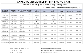 Federal Jail Time Chart Best Picture Of Chart Anyimage Org