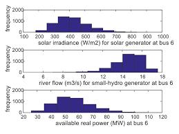 hydroelectric generator diagram. Solar And Small-Hydro Generators At Bus 6. Hydroelectric Generator Diagram