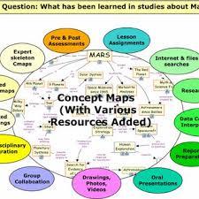 dissertation proposal editing risk assessment tool