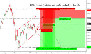 Best Forex Trading Charts Best Forex Trade Ideas Tradingview
