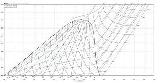 R134 Temp Chart T S Diagram R134a Refrigerant Imgur