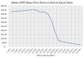 Abbott Closes St Jude Medical Deal Good For Shareholders
