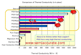 Heatsink Comparison Chart Panasonic Makes A 10 Micron Thick Carbon Phone Heatsink