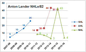 Cult Of Hockey Anton Landers Fall From Grace Was Real And
