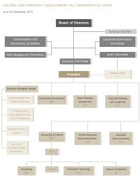 Goldenland Organization Chart