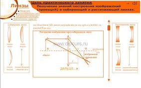 Методика преподавания dipcurs Анимационное построение изображения через собирающую линзу