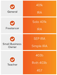 Simple Ira Vs Sep Ira Chart What Is The Best Retirement Plan For Me Voya Financial