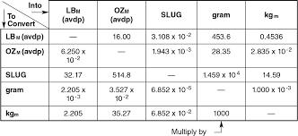 Mass Conversion Chart Conversion Factors Lee Imh