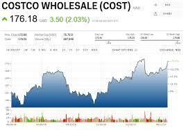 Costco Stock Quote Simple Costco Stock Quote Unique Costco Is Giving Shareholders A Special