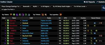 Noxxic Dps Charts Noxic