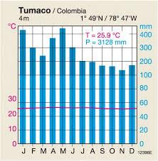 Maps Seasonal And Diurnal Climates Diercke International