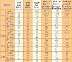 Metal Halide Vs Led Lumens Chart 1000w Led Flood Light