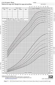 cdc bmi growth chart nkf kdoqi guidelines
