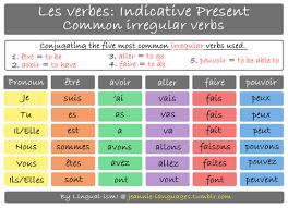 Irregular Verbs French Conjugation Help