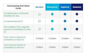 Hyatt Redeem Points Chart Complete Guide To World Of Hyatt Loyalty Program Earning