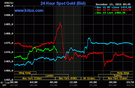 Gold Prices Resilient Despite Apparent U S China Partial