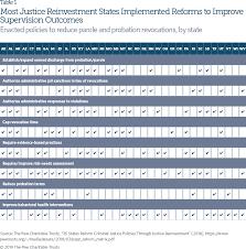 Texas Parole Eligibility Chart 2019 To Safely Cut Incarceration States Rethink Responses To