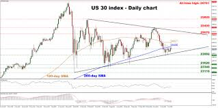 Us 30 Index Trades Within A Triangle Break On Either Side