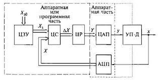 Реферат Разработка и исследование устройств формирования  Рисунок 1 Схема цифровой системы управления электроприводом