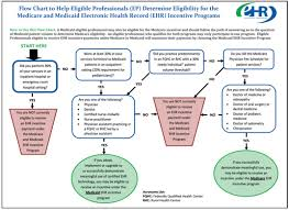 Meaningful Use Stages Chart Meaningful Use Of Ehr Technology
