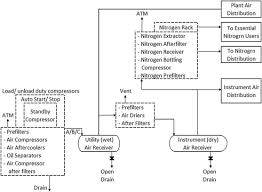 Utility Flow Diagram An Overview Sciencedirect Topics