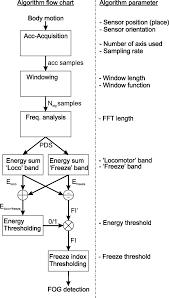 Utd Computer Science Degree Plan Flow Chart Flow Chart Describing The Fog Detection Algorithm Including