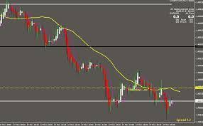Value Chart Indicator Mt5 Download Pips Range Value Counter Indicator For Mt4 Mt5