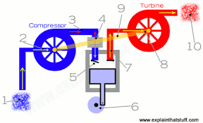 how works how do turbochargers work who invented turbochargers