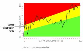 Project Status Chart