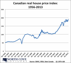 Calgary House Price History Chart A Chart To Put The Canadian Housing Bubble In Perspective