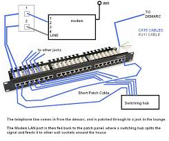 naked broadband demarcation wiring network patch cable blue pair to join the tel line port on the patch panel to the jack socket number which goes out to the room the modem