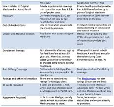Medigap Versus Medicare Advantage Plans Phillipsinsurancega
