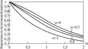 Реферат Основы расчета надежности технических систем по  Зависимость вероятности безотказной работы системы с параллельным соединением двух элементов от параметра a