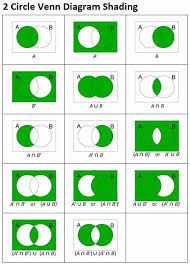 Venn Diagram Shading Examples Venn Diagram Shading Examples