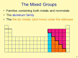 Navigating the Periodic Table - ppt video online download