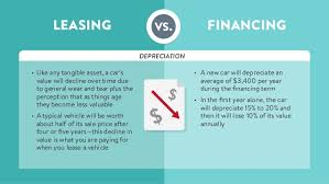 Lease Vs Buying Car Leasing Vs Buying A New Car