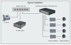 similiar telephone paging system keywords an ip paging system legacy paging systems 3 of 4 voip insider