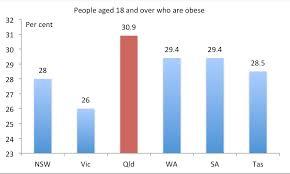 Queensland Leads Australia On Obesity Queensland Economy Watch