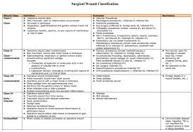 Cdc Wound Classification Chart 63 Unbiased Wound Classification