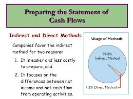 Creating A Cash Flow Statement Create A Cash Flow Statement Barca Fontanacountryinn Com