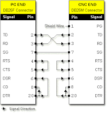 rs232 pin connection reference diagram