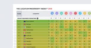 Rankings Legatum Prosperity Index 2019
