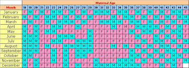 Real Chinese Gender Chart 2014 11 Prototypic Pregnancy Chinese Baby Calendar