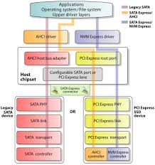 m 2 a high level overview of the sata express software architecture which also applies to m 2 14 it supports both legacy sata and pci express storage devices